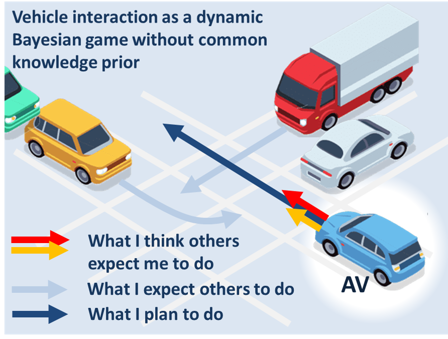 Socially Adept Self Driving