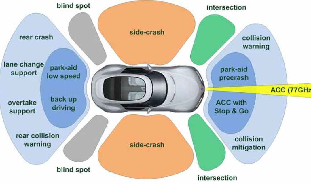 Automated Driving Safety Performance Assessment Development