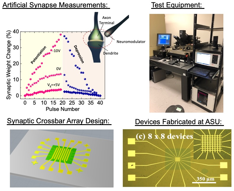 Characterization of synaptic electronic devices for brain-inspired computing systems